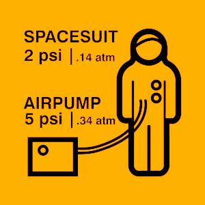 Spacesuit simulation warning sign