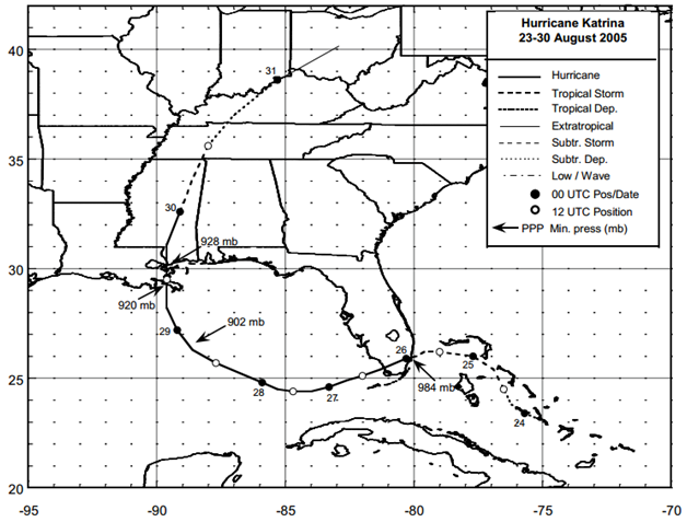 Figure: Best track positions for Hurricane Katrina, 23-30 August 2005 (Source: NOAA)